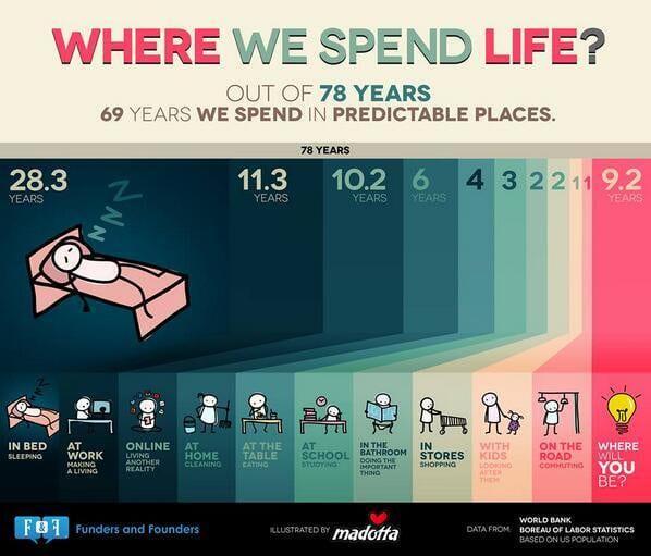 Statistiques d'une vie